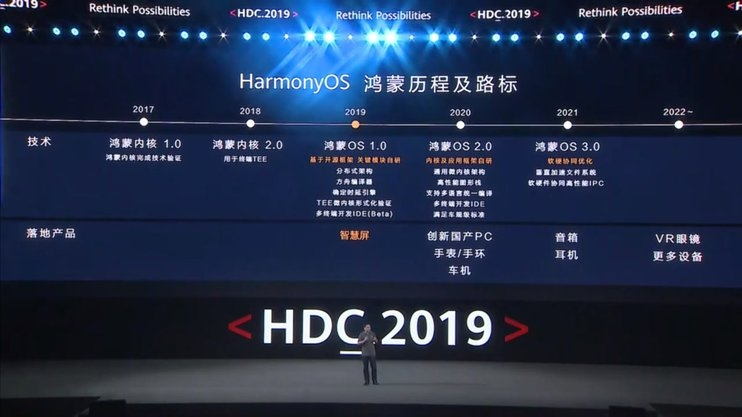 Huawei представит программное обеспечение HarmonyOS